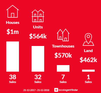 Average sales prices and volume of sales in West Leederville, WA 6007