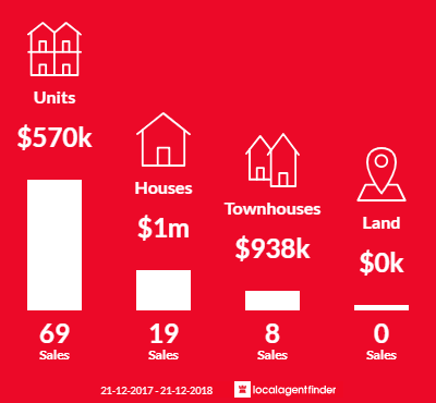 Average sales prices and volume of sales in West Melbourne, VIC 3003