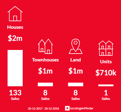 Average sales prices and volume of sales in West Pennant Hills, NSW 2125