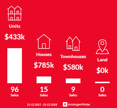 Average sales prices and volume of sales in West Perth, WA 6005