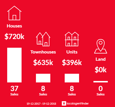 Average sales prices and volume of sales in West Wollongong, NSW 2500