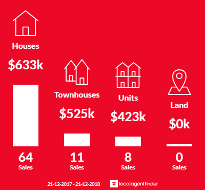 Average sales prices and volume of sales in Westmeadows, VIC 3049