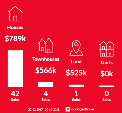 Average sales prices and volume of sales in Wetherill Park, NSW 2164