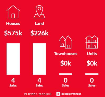 Average sales prices and volume of sales in Wheatsheaf, VIC 3461