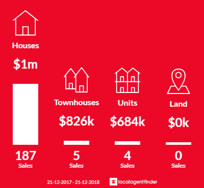 Average sales prices and volume of sales in Wheelers Hill, VIC 3150