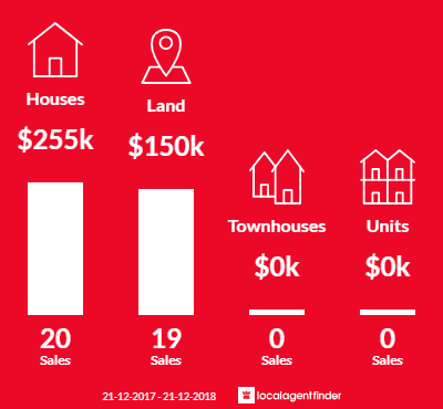 Average sales prices and volume of sales in White Beach, TAS 7184