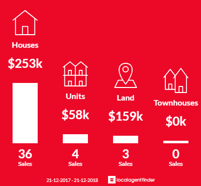 Average sales prices and volume of sales in Whyalla, SA 5600