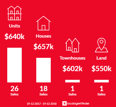 Average sales prices and volume of sales in Wickham, NSW 2293