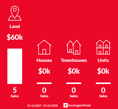 Average sales prices and volume of sales in Wilby, VIC 3728