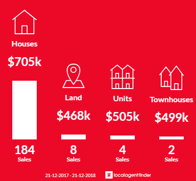 Average sales prices and volume of sales in Willetton, WA 6155