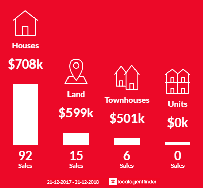Average sales prices and volume of sales in Williams Landing, VIC 3027