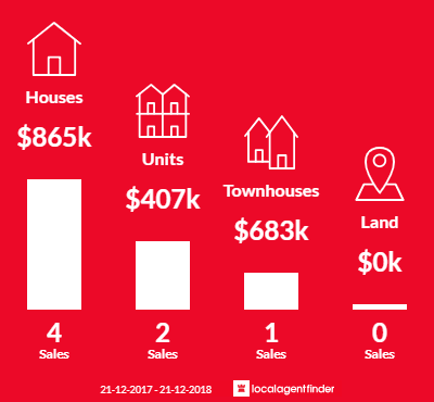 Average sales prices and volume of sales in Williamstown North, VIC 3016