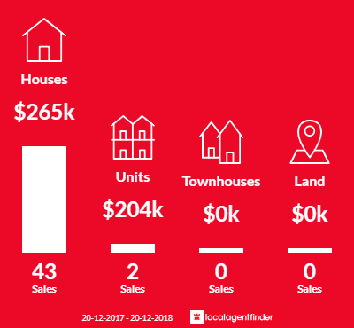 Average sales prices and volume of sales in Wilsonton Heights, QLD 4350