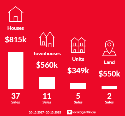 Average sales prices and volume of sales in Wilston, QLD 4051