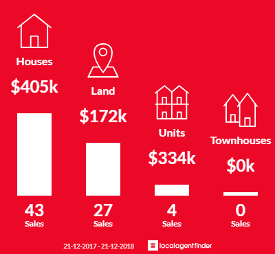 Average sales prices and volume of sales in Winchelsea, VIC 3241