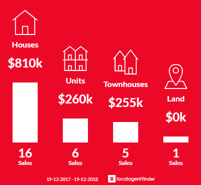 Average sales prices and volume of sales in Windang, NSW 2528