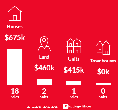 Average sales prices and volume of sales in Windsor, NSW 2756