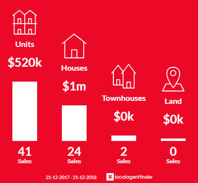 Average sales prices and volume of sales in Windsor, VIC 3181