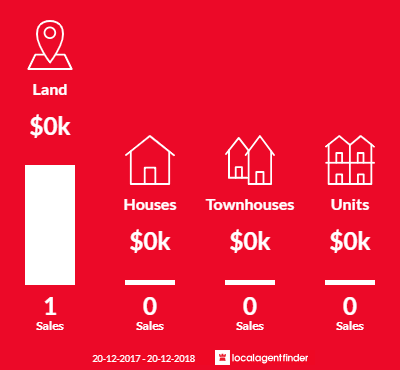 Average sales prices and volume of sales in Winton, QLD 4735