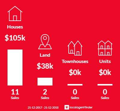 Average sales prices and volume of sales in Wirrabara, SA 5481