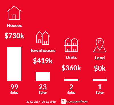 Average sales prices and volume of sales in Wishart, QLD 4122