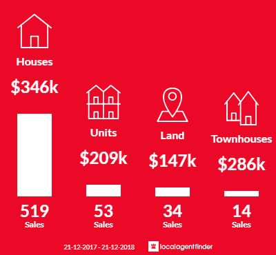 Average sales prices and volume of sales in Wodonga, VIC 3690
