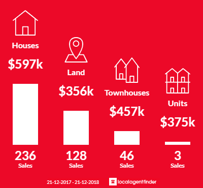 Average sales prices and volume of sales in Wollert, VIC 3750