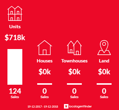 Average sales prices and volume of sales in Wolli Creek, NSW 2205