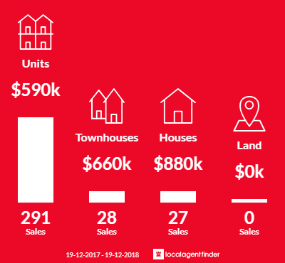 Average sales prices and volume of sales in Wollongong, NSW 2500