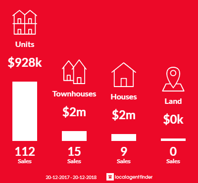 Average sales prices and volume of sales in Wollstonecraft, NSW 2065