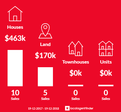 Average sales prices and volume of sales in Wolumla, NSW 2550
