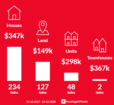 Average sales prices and volume of sales in Wonthaggi, VIC 3995