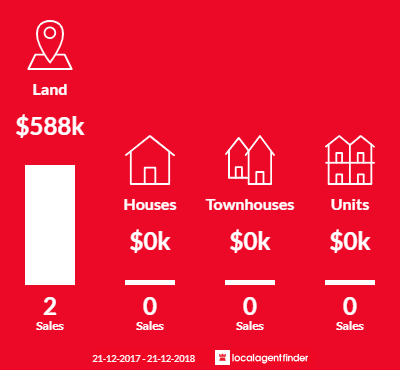 Average sales prices and volume of sales in Woodend North, VIC 3442