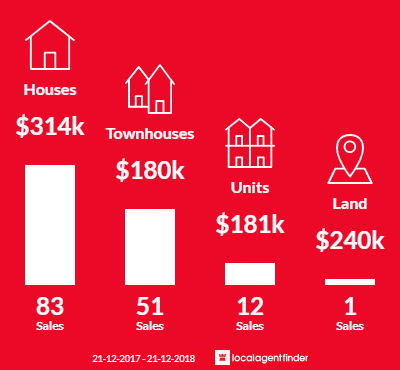 Average sales prices and volume of sales in Woodridge, QLD 4114