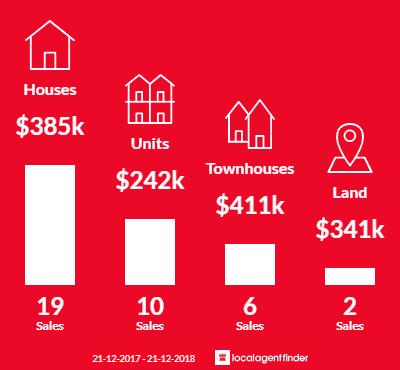 Average sales prices and volume of sales in Woodville North, SA 5012