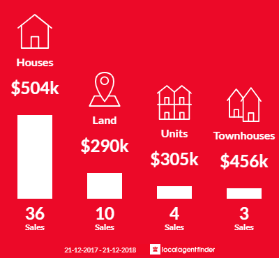 Average sales prices and volume of sales in Woodville West, SA 5011