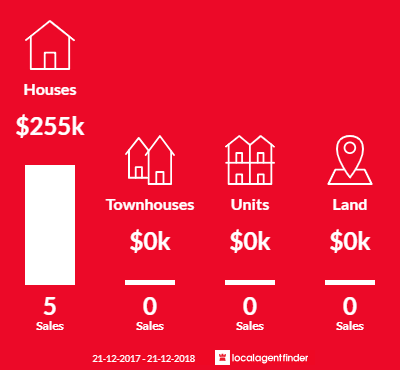 Average sales prices and volume of sales in Wool Bay, SA 5575