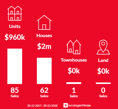 Average sales prices and volume of sales in Woollahra, NSW 2025