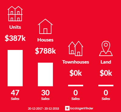 Average sales prices and volume of sales in Woolloongabba, QLD 4102