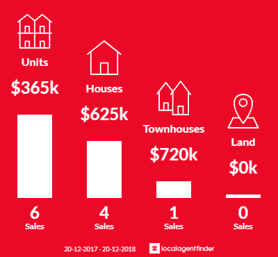 Average sales prices and volume of sales in Woolner, NT 0820