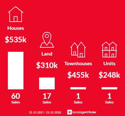 Average sales prices and volume of sales in Woombye, QLD 4559