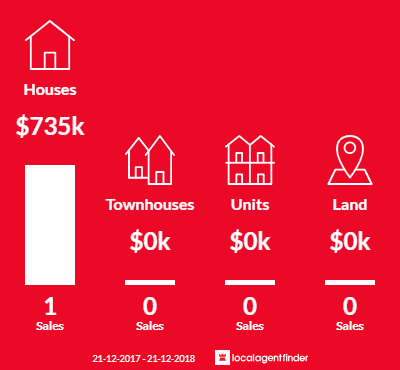 Average sales prices and volume of sales in Wooragee, VIC 3747