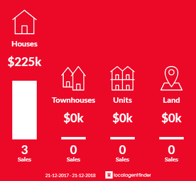 Average sales prices and volume of sales in Woorinen South, VIC 3588