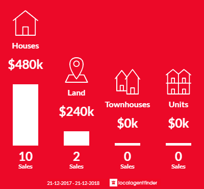 Average sales prices and volume of sales in Wooroloo, WA 6558