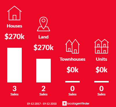 Average sales prices and volume of sales in Wootton, NSW 2423