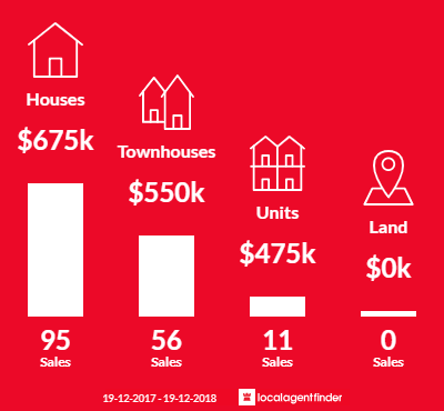 Average sales prices and volume of sales in Woy Woy, NSW 2256