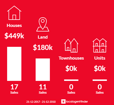 Average sales prices and volume of sales in Wy Yung, VIC 3875