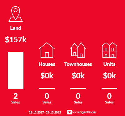 Average sales prices and volume of sales in Wye, SA 5291
