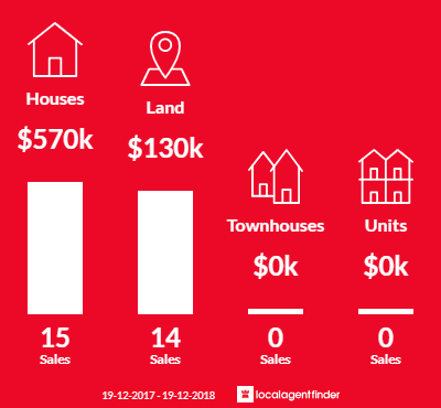 Average sales prices and volume of sales in Wyee, NSW 2259