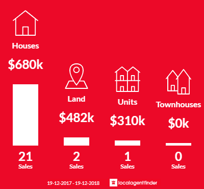 Average sales prices and volume of sales in Wyee Point, NSW 2259